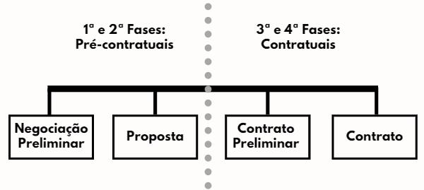 As Fases Contratuais.