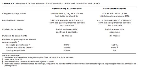 Estudo clínico vacina HPV