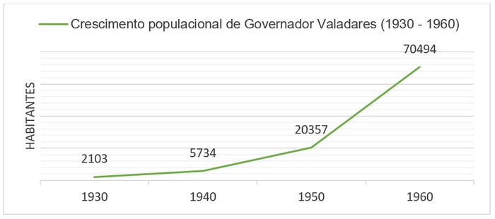 Crescimento populacional de Governador Valadares, MG