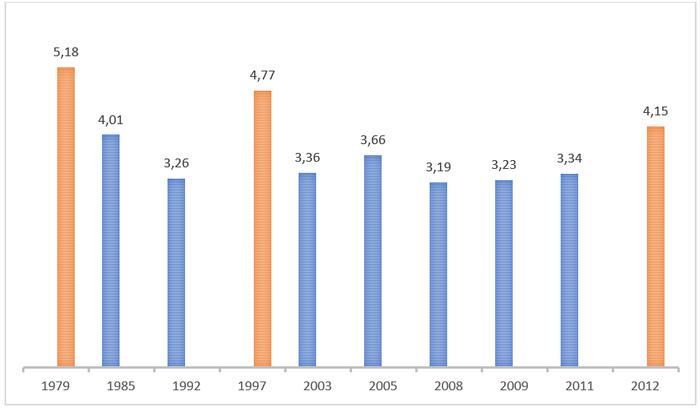 Nível do rio referente à enchentes de 1979 a 2012