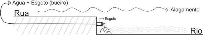 Representação de como funciona o retorno da água na cidade