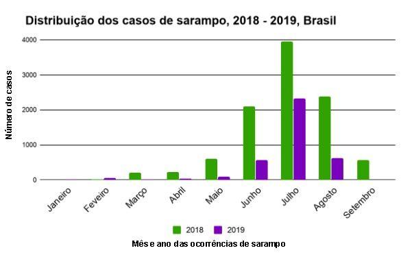 Distribuição dos casos de sarampo 2018 - 2019, Brasil