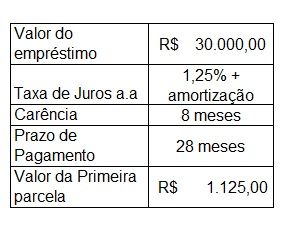 SIMULAÇÃO FINANCIAMENTO CAIXA ECONÔMICA