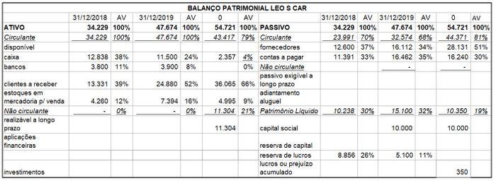 BP da Leo s Car (valor expresso em R$)