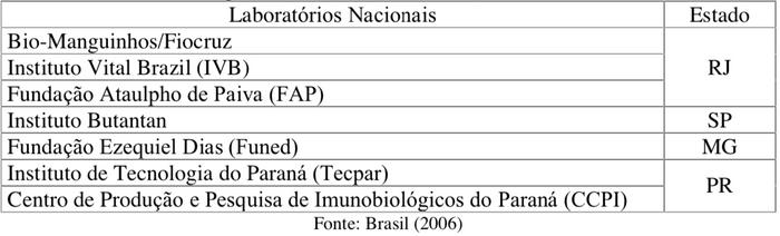 Laboratórios nacionais oficiais produtores de Imunobiológicos para o Programa Nacional de Imuniza em 2006.
