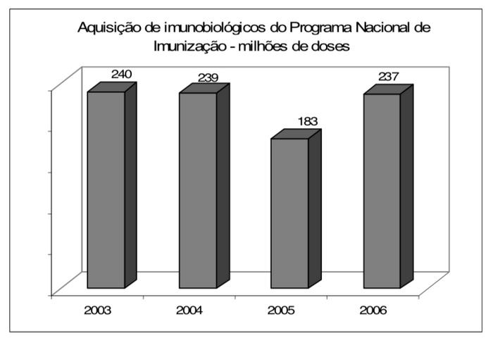 Número de doses adquiridos pelo Ministério da Saúde para o Programa Nacional de Imunização