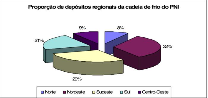 Quantidade relativa de depositos regionais da rede de frio do PNI  por região geográfica