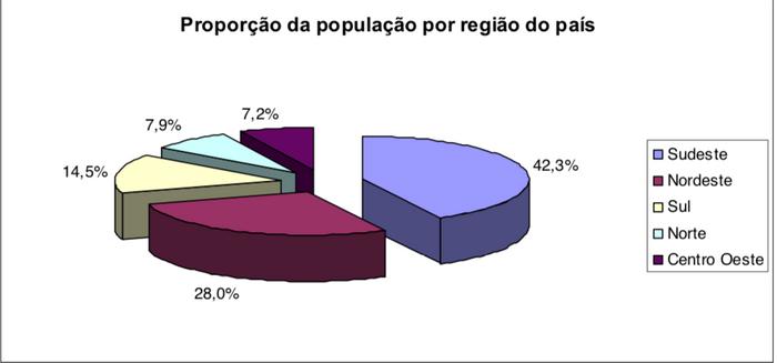 Distribuição da população nas regiões brasileiras