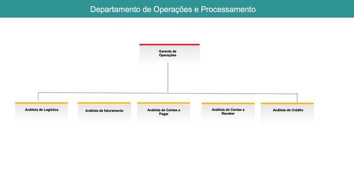 Organograma de Departamento de Operações e Processos