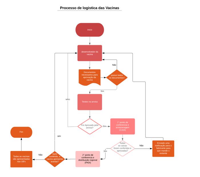 Processo de logística antes da implantação do Bockchain
