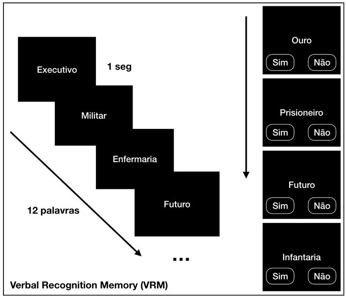 Verbal Recognition Memory (VRM) ou Memória de Reconhecimento Verbal