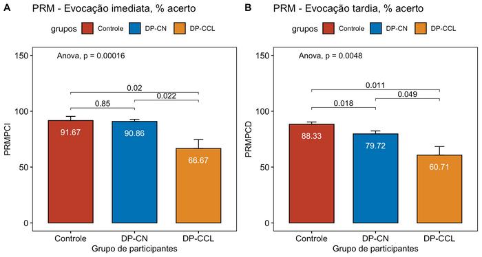 PRM - Pattern Recognition Memory, resultados de medidas de desfecho chave. (A) Porcentagem de acerto na evocação imediata dos padrões; (B) Porcentagem de acerto na fase tardia da evocação dos padrões.