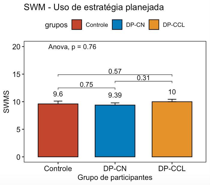 SWM - Spatial Working Memory, uso de estratégia planejada. Número de vezes em que o sujeito inicia novo padrão de pesquisa a partir da mesma caixa em que havia iniciado anteriormente