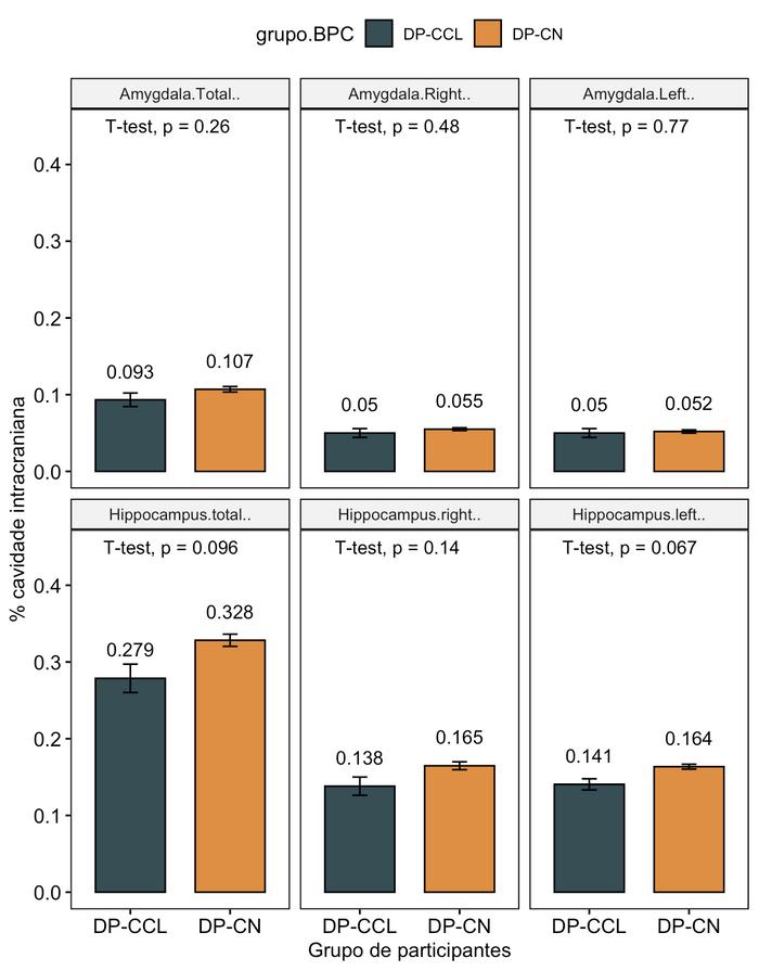 Gráfico de barras demonstrando dados da segmentação de estruturas do lobo temporal mesial ajustada para volume da cavidade intracraniana (descrita em valores percentuais médios e erros padrões), segmentadas por grupo de pacientes com doença de Parkinson