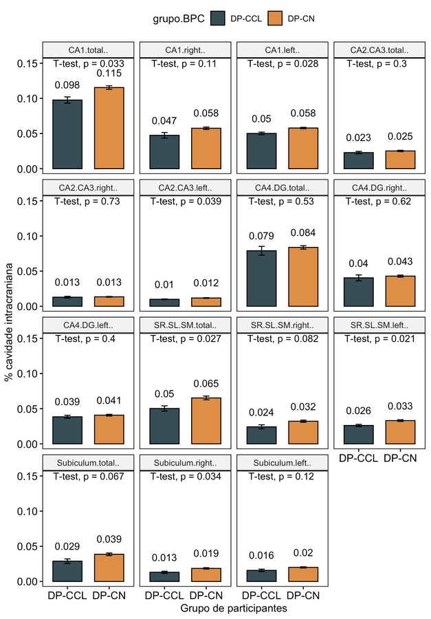 Gráfico de barras demonstrando dados da segmentação de subcampos do hipocampo ajustada para volume da cavidade intracraniana (descrita em valores percentuais médios e desvios padrões)
