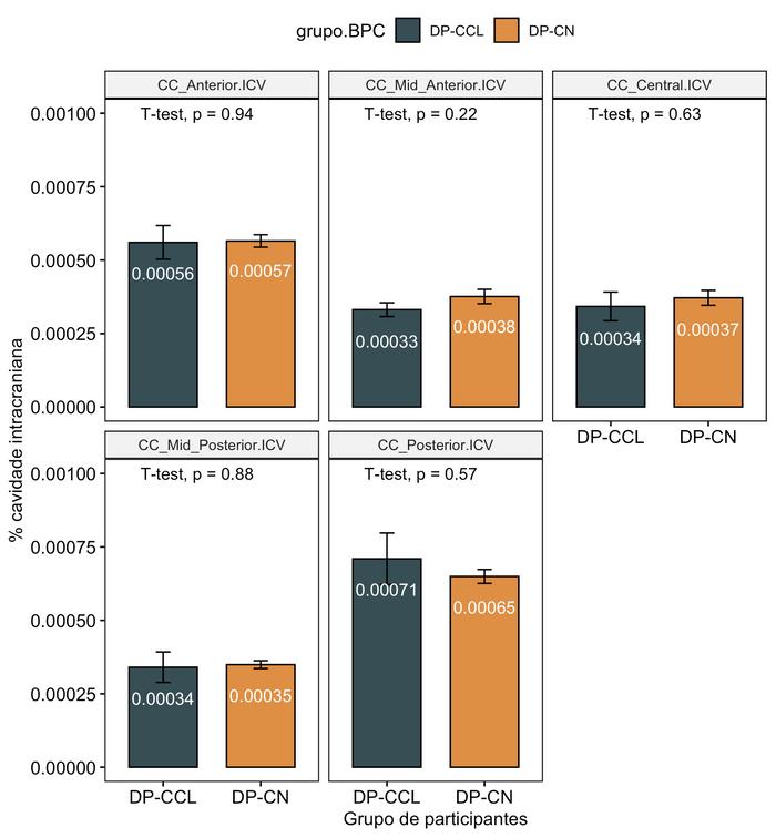 Contraste entre os volumes de segmentos do corpo caloso no grupo de pacientes com Parkinson com (DP-CCL) e sem declínio cognitivo (DP-CN)