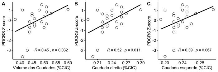 Correlações entre o escore total padronizado da Parkinson's Disease Cognitive Rating Scale e volume dos núcleos caudados