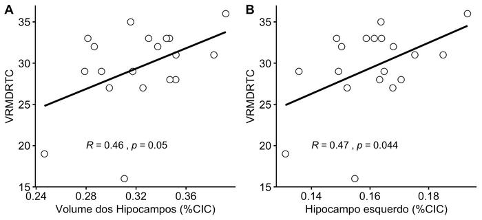 Correlação entre desempenho em teste de memória verbal (VRM), na fase de reconhecimento tardio (VRMDRTC - % acertos), e volume dos hipocampos, em pacientes com doença de Parkinson