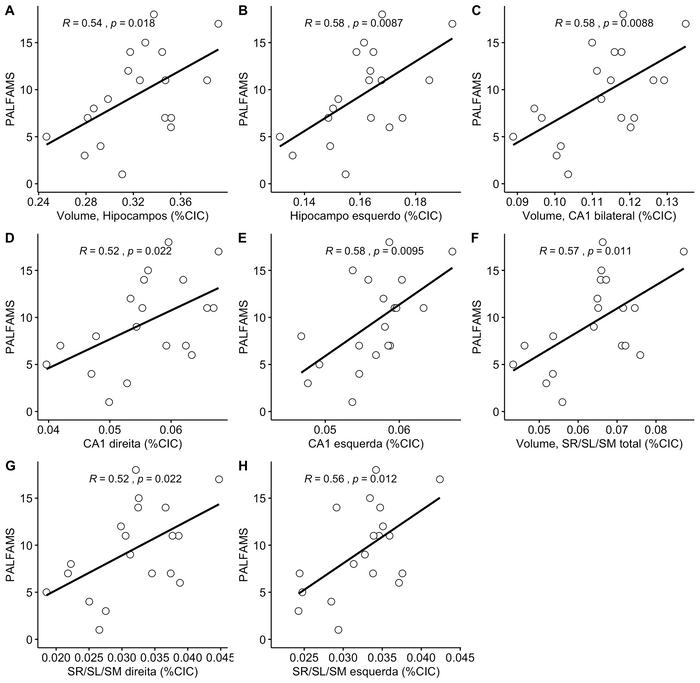 Correlação entre o índice de acertos na primeira tentativa (PALFAMS) no teste de Aprendizado Pareado Associado (PAL) e o volume de sub-estruturas do lobo temporal mesial