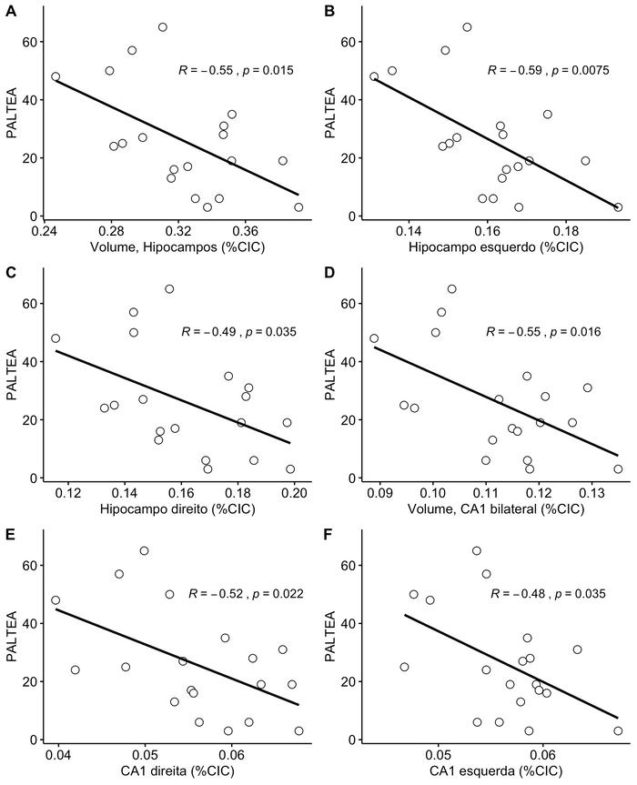 Correlação negativa entre o índice de erros ajustado no teste PAL (Aprendizado pareado associado) e os volumes de sub-estruturas do lobo temporal