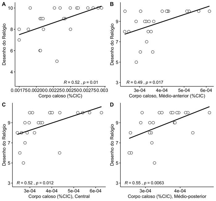 Correlação entre volumes de segmentos do corpo caloso e o teste do desenho do relógio