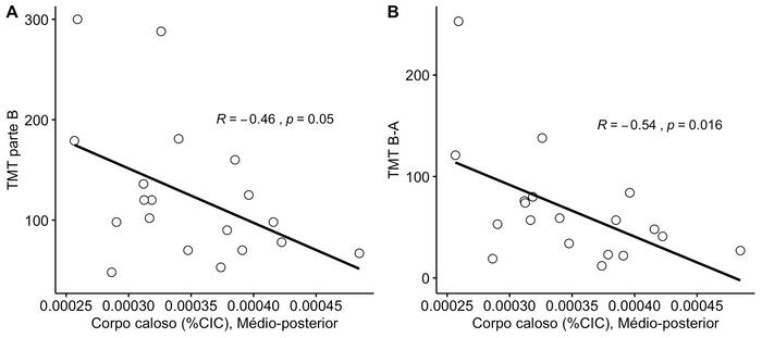Correlação entre desempenho no Teste de Trilhas (TMT) e volume da porção médio-posterior do corpo caloso