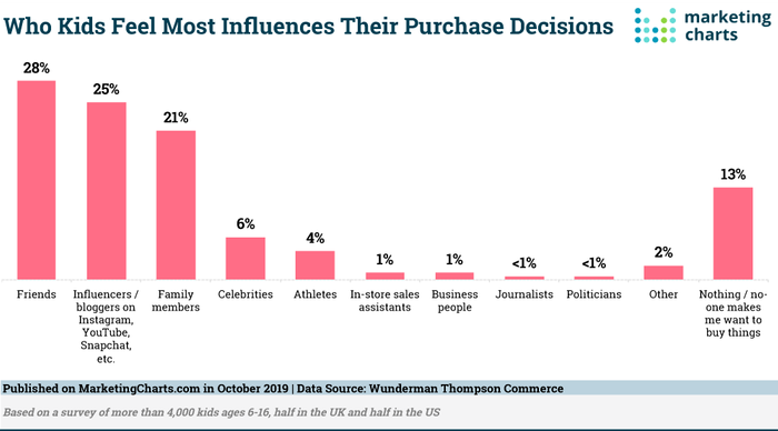 Crianças e a influência de compra