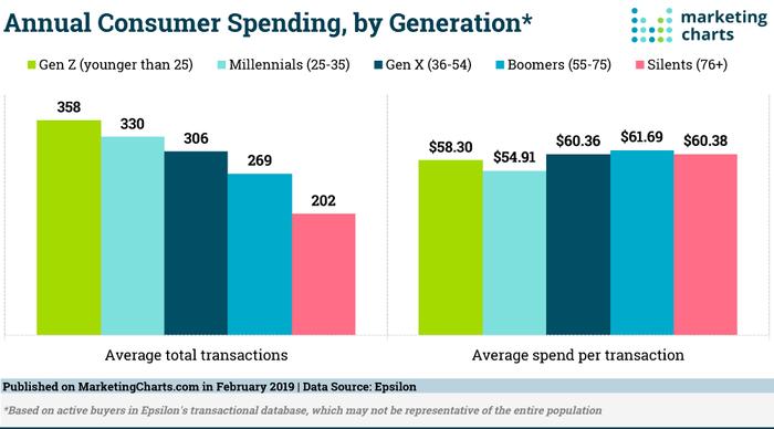 Gasto anual do consumidor por geração