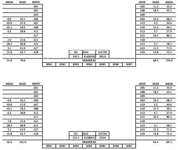 Esquemático da posição dos poços nos Manifolds de Produção
