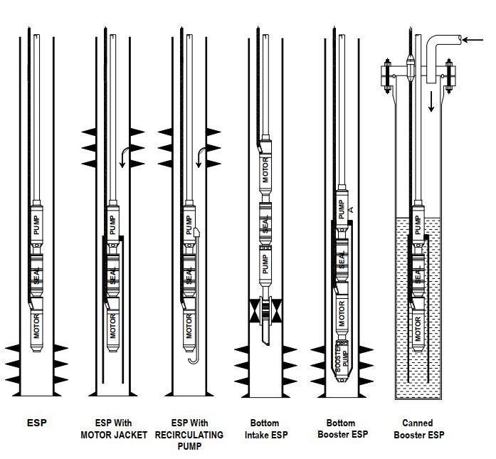 Possíveis Configurações das ESPs