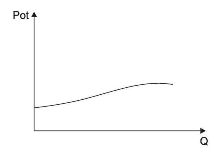 Curva de Potência com medições em Bancada.