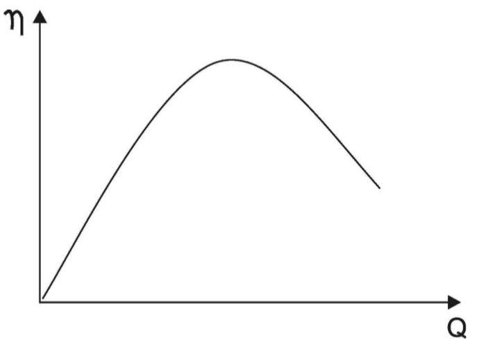 Curva rendimento (η) x vazão (Q)