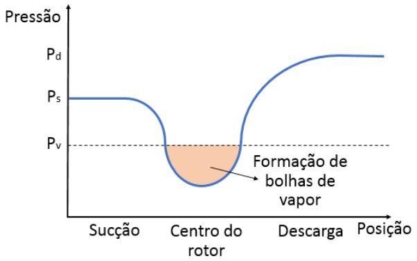 Pressão de Bolha