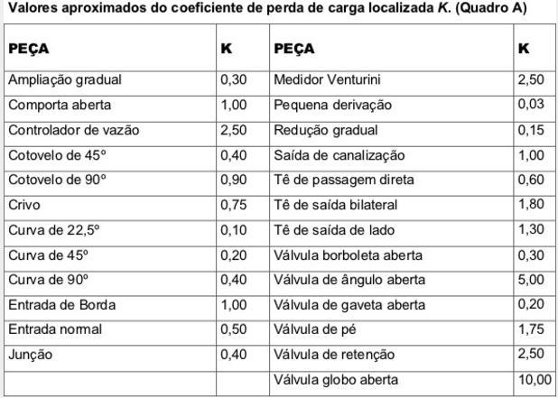 Tabela de perda de carga localizada