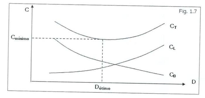 Custo vs Diâmetro
