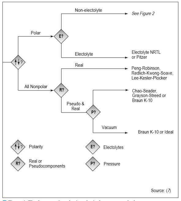 Diagrama de Carlson para escolha de modelos termodinâmicos