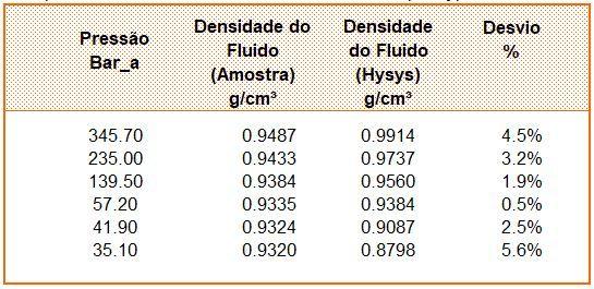 Comparação entre densidade real e densidade simulada pelo Hysys