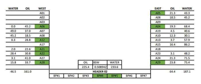 Poços A06, A12, A21, A22, A28, A05, A04 e A29 em operação no Header 02 e transferidos pelas bombas BP#4 e BP#5 para o FPSO Peregrino