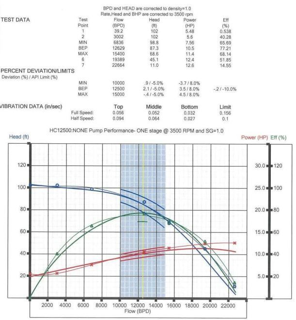 Curva HC12500 para 1 estágio na velocidade de 3500 RPM - Baker Hughes