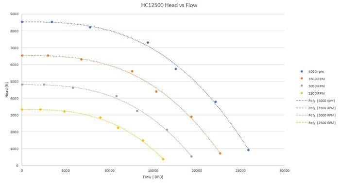 Head vs Vazão para ESP de 64 estágios do poço A22 - Modelo a ser inserido no Hysys