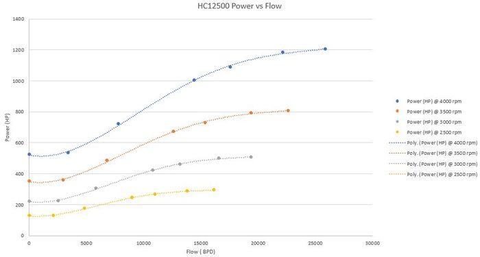 Potência vs Vazão para ESP de 64 estágios do poço A22 - Modelo a ser inserido no Hysys