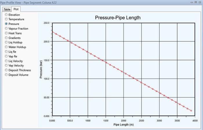 Perfil de queda de pressão na coluna de produção do poço A22