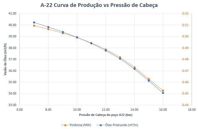 Curva de Produção e Potência do poço A22