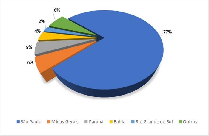 Principais estados produtores de laranja em 2018