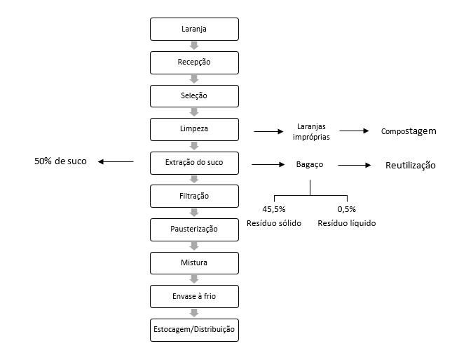 Diagrama de blocos do processamento do suco de laranja