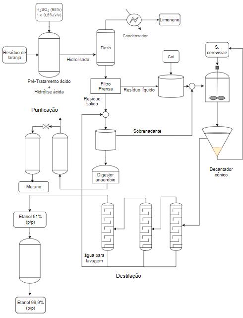 Esquema do processo de obtenção de etanol e seus coprodutos a partir de resíduo da indústria de suco de laranja