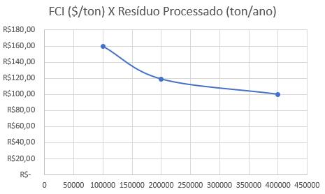 Economia de Escala no Processamento de Resíduo