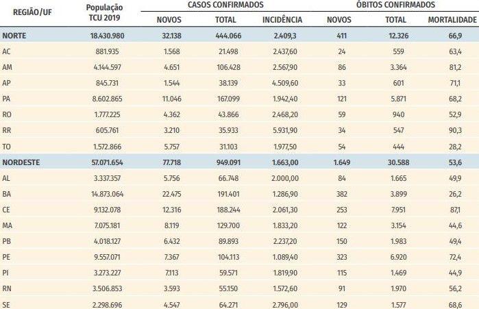 Distribuição dos registros de novos casos e óbitos por COVID-19 na SE 32, total, coeficientes de incidência e mortalidade (por 100 mil hab.), segundo região e Unidade da Federação (UF). Brasil, 2020
