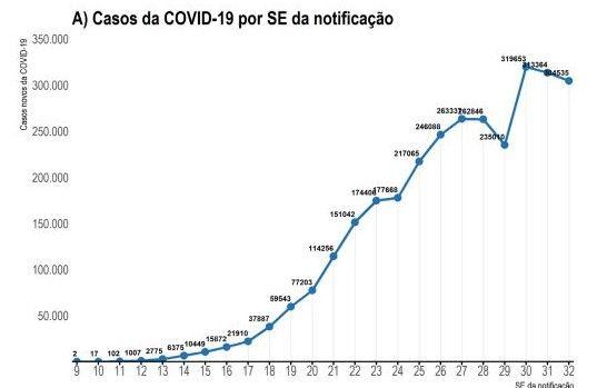 Distribuição dos novos registros de casos (A) de COVID-19 por semana epidemiológica de notificação. Brasil, 2020