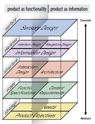 Separação de cada plano com seus devidos elementos